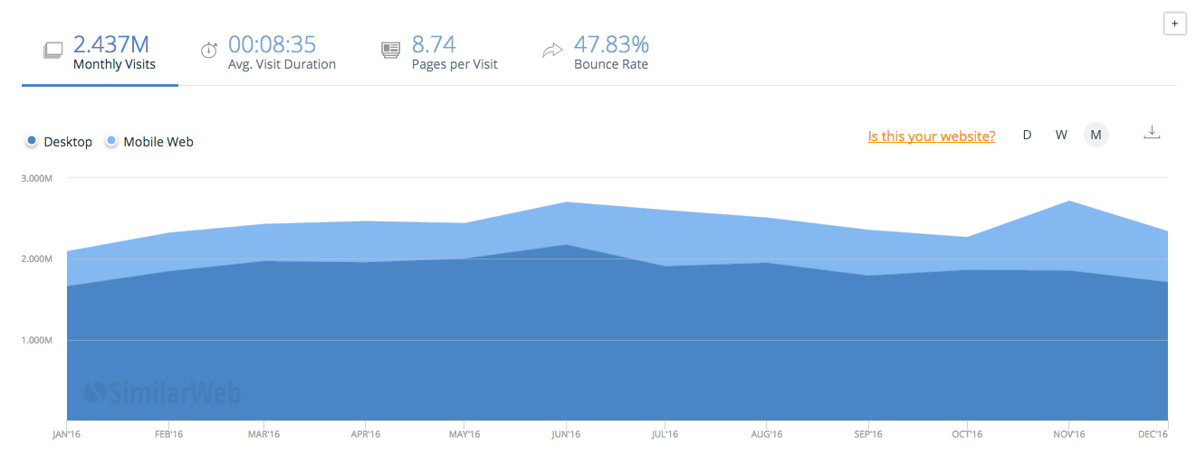 Marketo monthly traffic