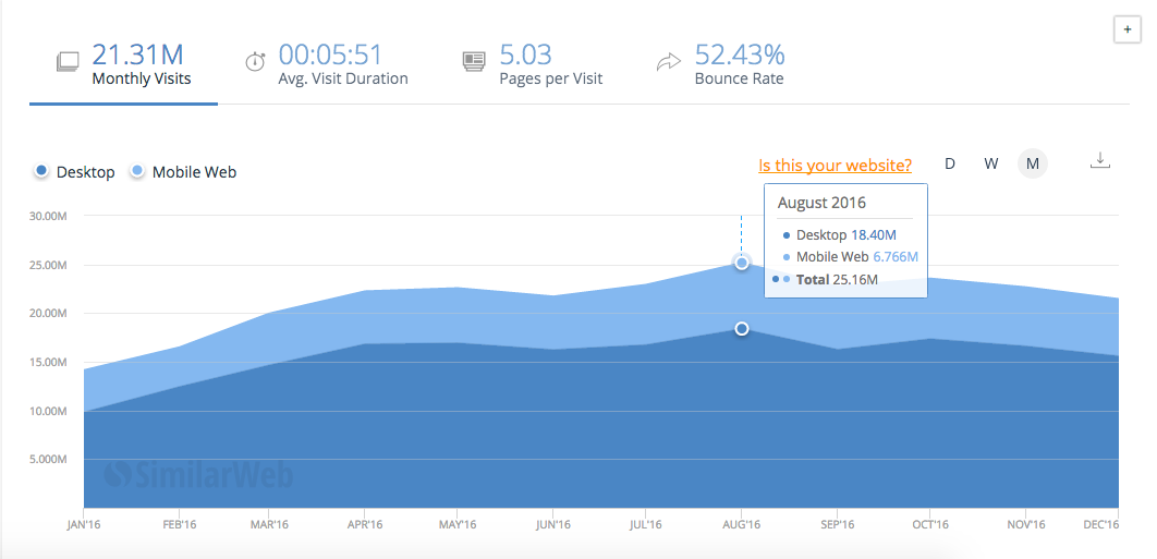 hubspot monthly traffic