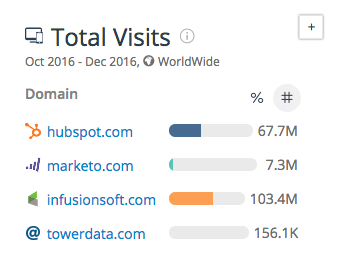 total traffic of top ma tools