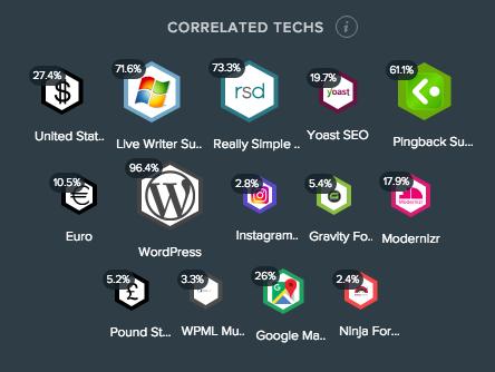 correlated web techs
